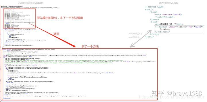 JSP中添加了EL表达式后,Servlet源码的变化