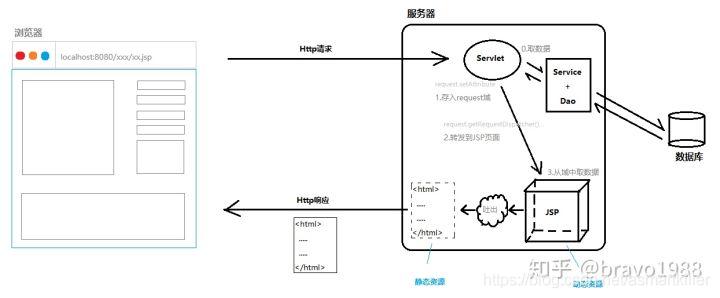 本质是动态资源到静态资源的转换(省略JSP转为Servlet输出的过程)