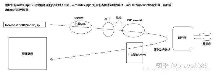 客户端之所以能显示页面,是因为JSP已经把数据和HTML片段拼凑成完整的静态页面返回给客户端