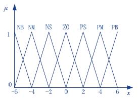 三角形隶属函数