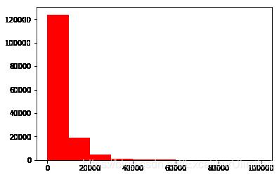 价格直方分布图