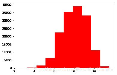 log运算后的价格直方图