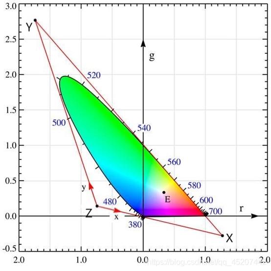 RGB色坐标图