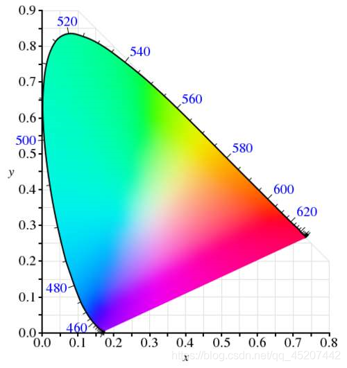 XYZ色坐标图