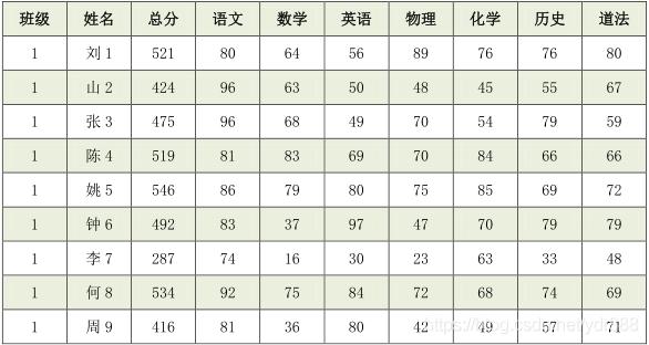 表1.01 学生成绩总表