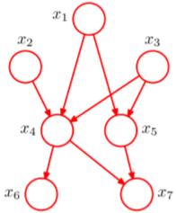 贝叶斯网络结构