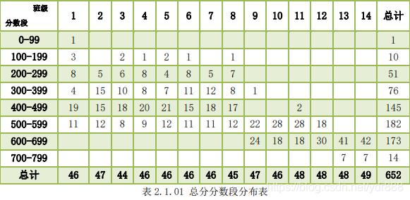 表2.1.01 总分分数段分布表