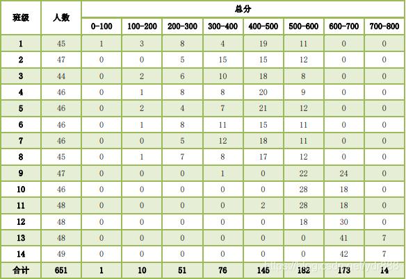 表2.2.01 用函数统计各分数段人数