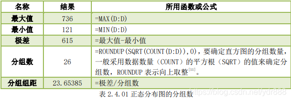表2.4.01正态分布图的分组数