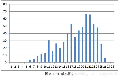 图2.4.01 频率图表