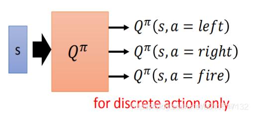 输入状态s,输出该状态下没每一种动作的价值