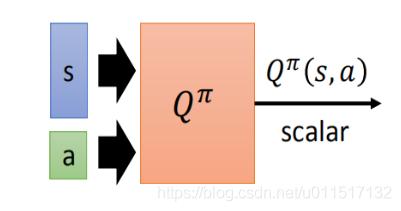 输入状态s和动作a,输出状态s下执行动作a的价值