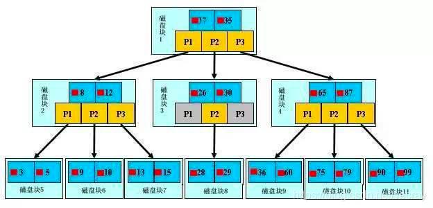 b+tree索引结构