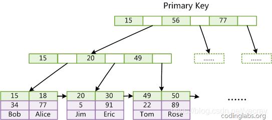 innodb索引结构
