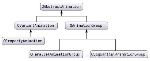 Qt动画框架