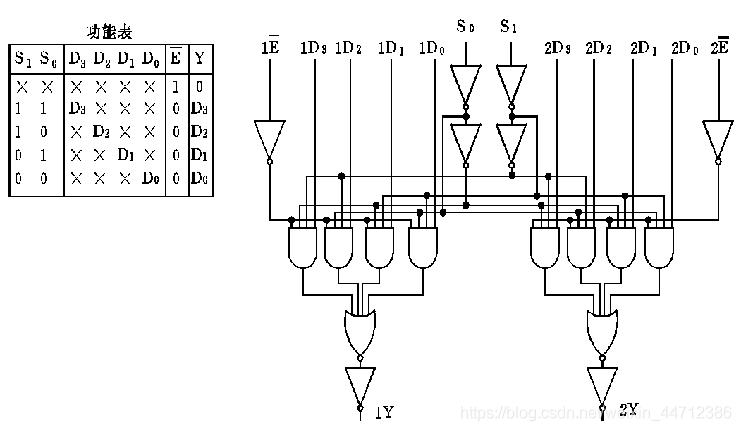 双四通道选一数据选择器