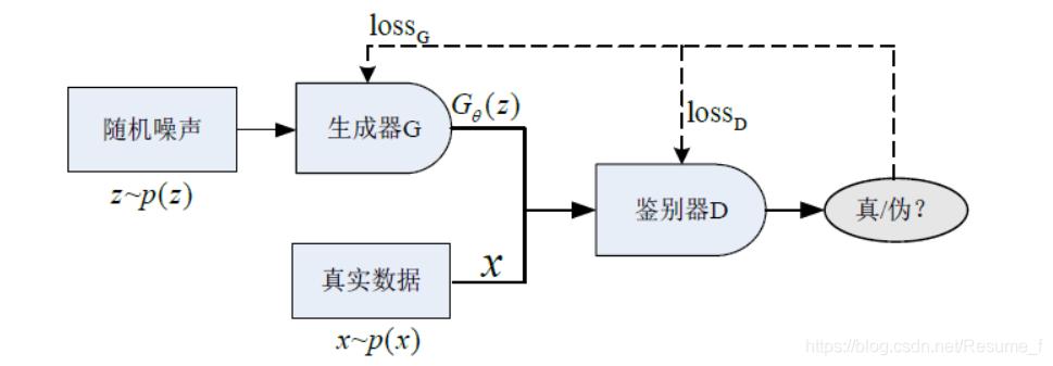 GAN目标函数
