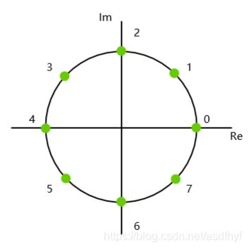 n=8的单位根取法
