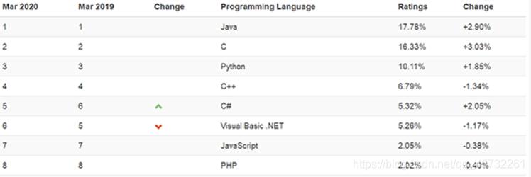 在这里我简单的在网上找了一张图很明确的看出最近几年python发展速度,广面的应用!