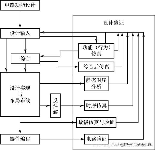 FPGA基本开发设计流程,九个步骤搞定