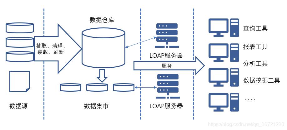 数据仓库体系结构