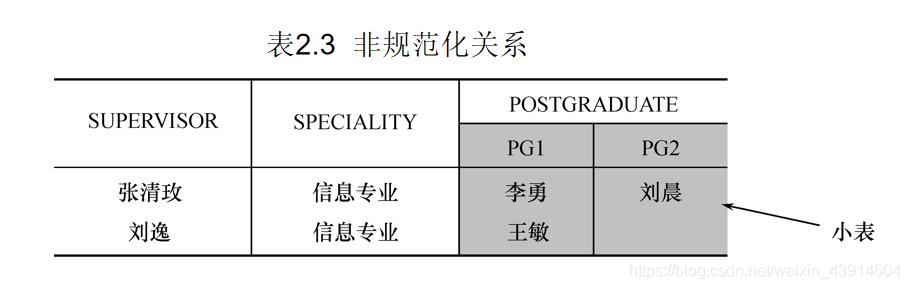 表2.3  非规范化关系