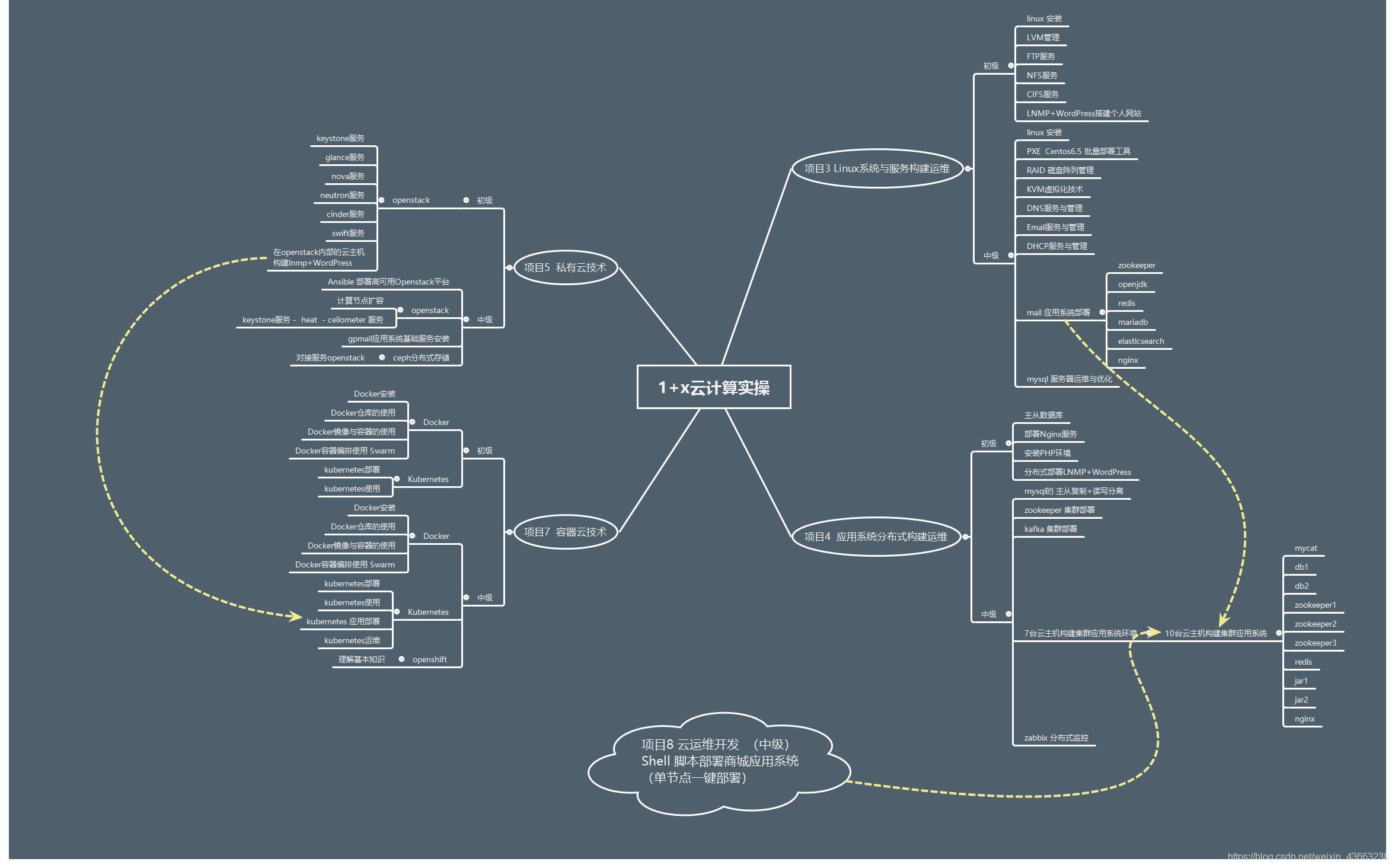 1+x云计算运维与开发项目实操  思维导图