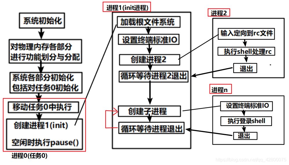 内核初始化程序流程示意图