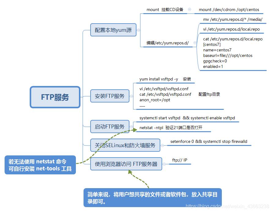 1+X云计算运维与开发初级 FTP服务 思维导图