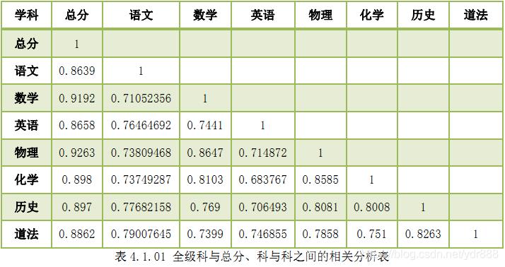 表4.1.01 全级科与总分、科与科之间的相关分析表