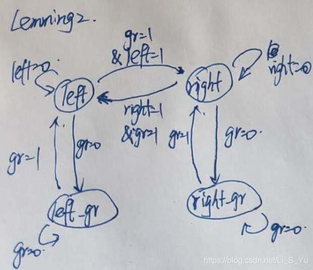 Lemmings2 状态转换图