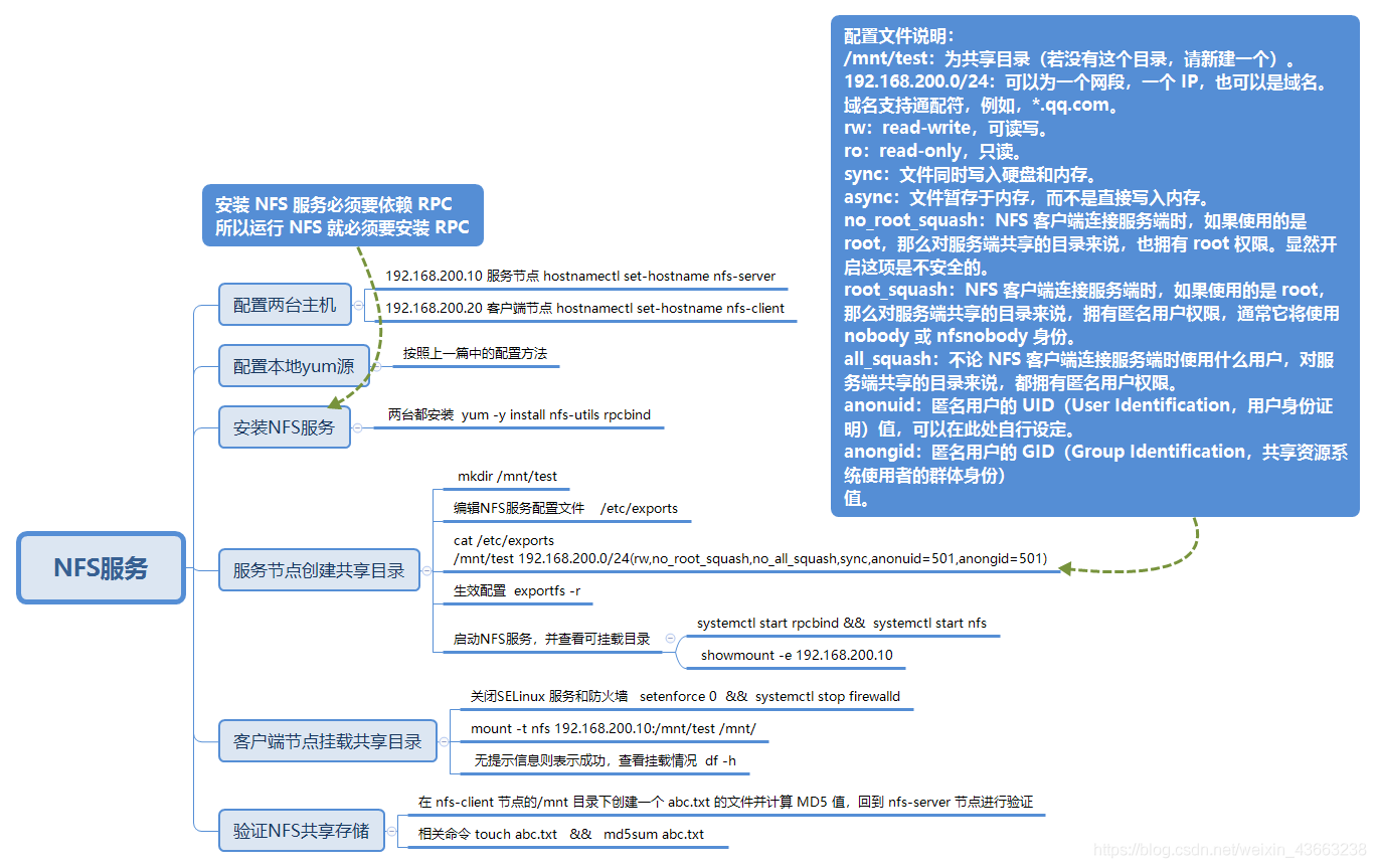1+X云计算运维与开发 项目三  NFS服务 思维导图