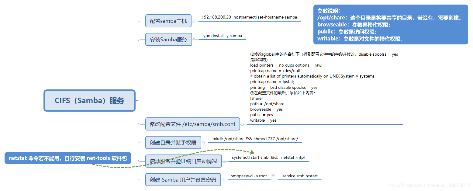 1+X云计算运维与开发初级 CIFS(Samba)服务 思维导图