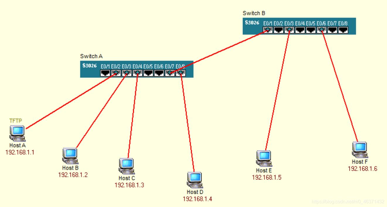 Host A,Host D和Host E属于Vlan1,其他主机属于Vlan2