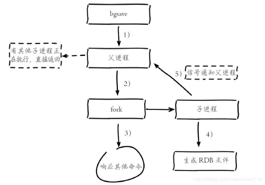 RDB持久化执行流程图