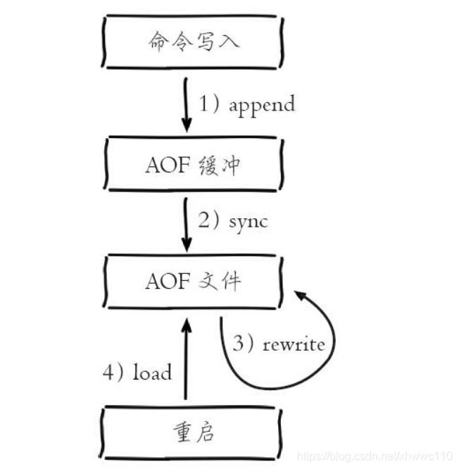 AOF持久化执行流程