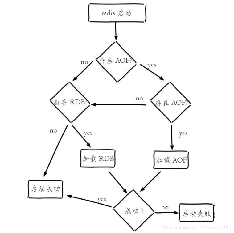redis启动加载持久化数据流程