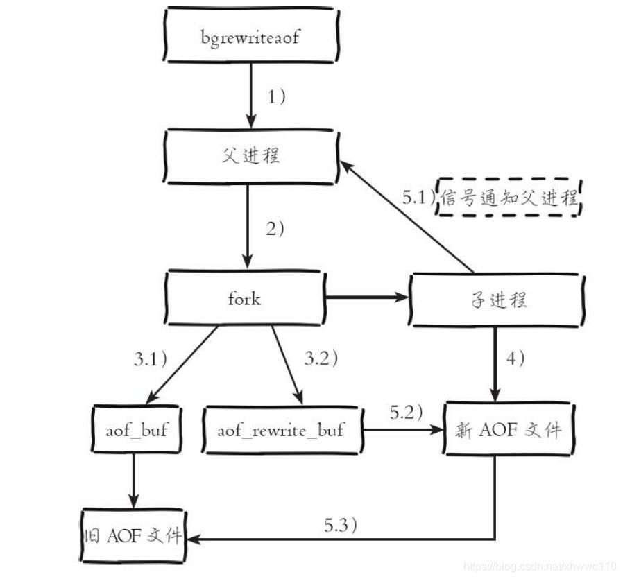 AOF持久化重写流程图