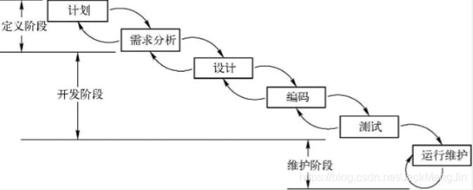 图1 瀑布模型