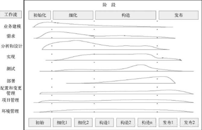 RUP流程
