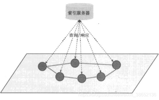 中心化拓扑结构