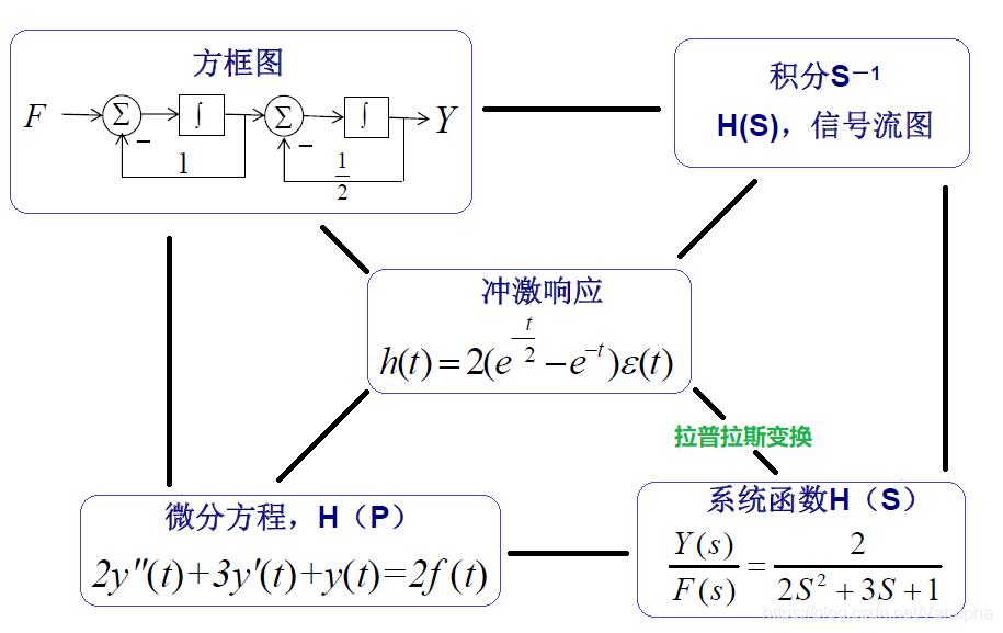 连续系统不同描述方法的关系