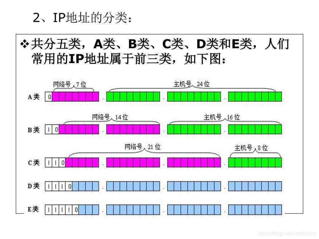 IP地址的分类:+共分五类,A类、B类、C类、D类和E类,人们常用的IP地址属于前三类.jpg