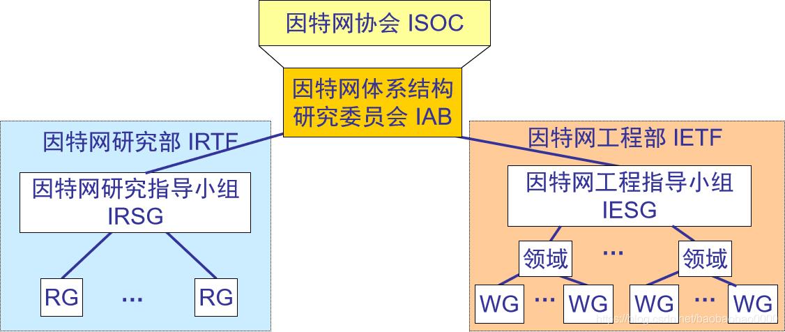 计算机网络复习笔记-----计算机网络概述(附成电复试重点)