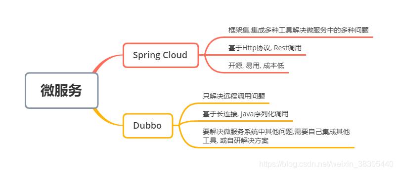 Spring Cloud对比Dubbo