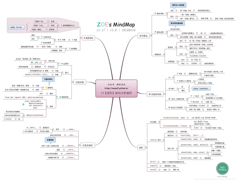速速保存 | 最全最细 python 知识图谱 + 标准库 + 扩展