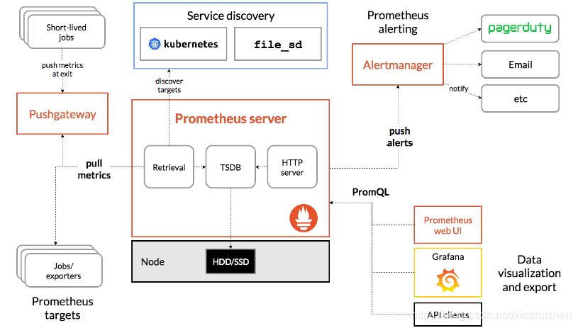 prometheus的介绍及安装