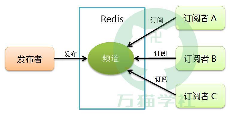 最通俗易懂的Redis公布订阅及代码实战