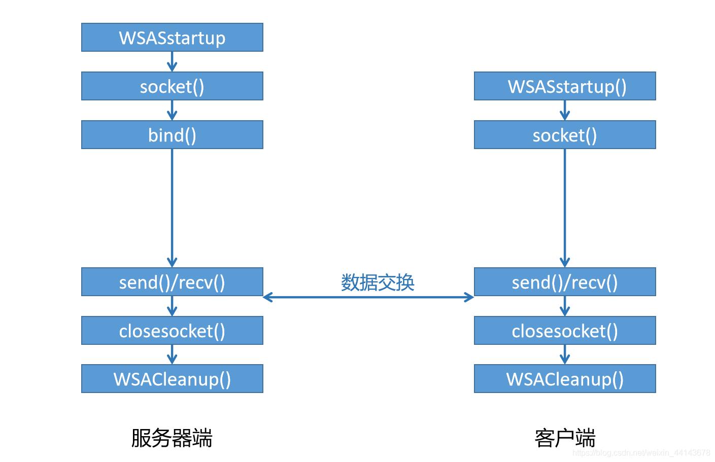 基于UDP实现流程