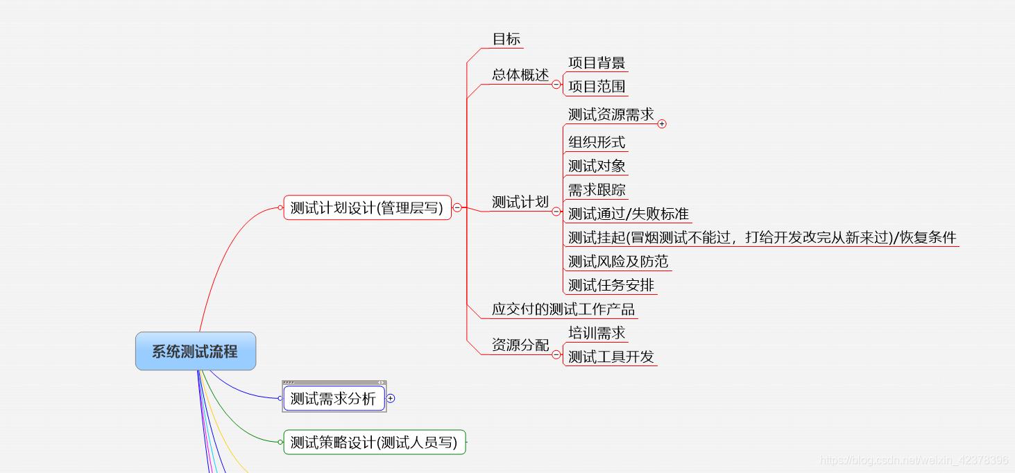 第3章软件测试用例设计1--黑盒测试.ppt下载_P... - 爱问共享资料